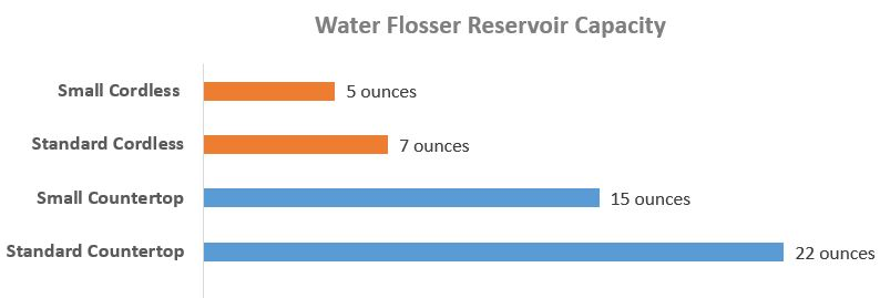 Countertop vs. cordless Waterpik Water Flosser reservoir capacity
