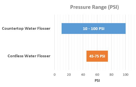 Countertop vs. cordless Waterpik Water Flosser pressure
