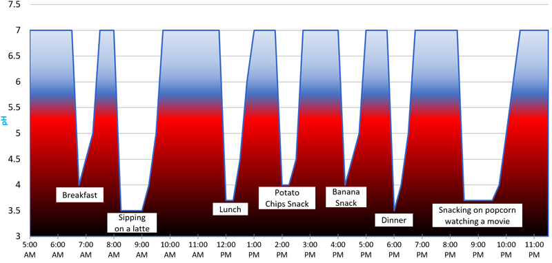 Chart showing acid levels in mouth after snacks and meals