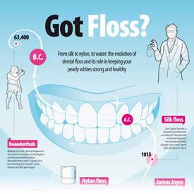 The History Of Dental Floss