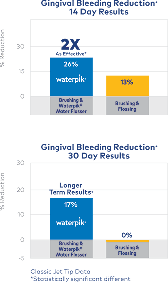 Reduction of Gingival Bleeding - 14 & 30 Day Results