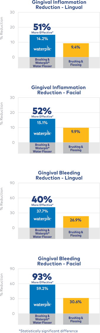 Reduction of Gingival Bleeding & Inflamation - Facial & Lingual