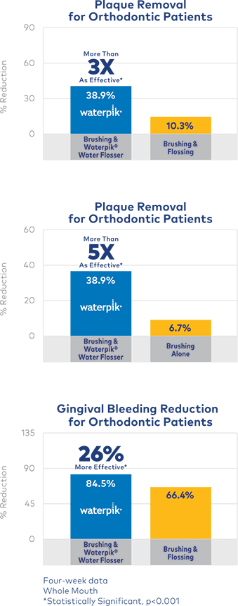 Plaque removal & reduction of gingival bleeding for patients with braces when brushing & flossing
